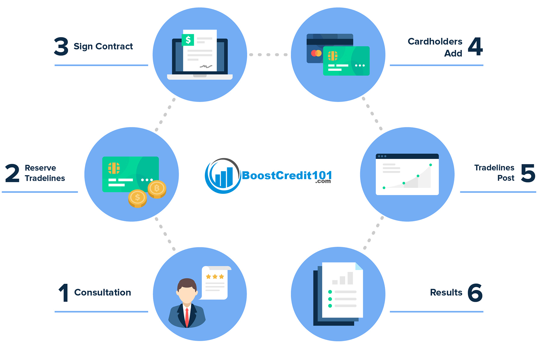 Boost Credit 101 Tradelines
